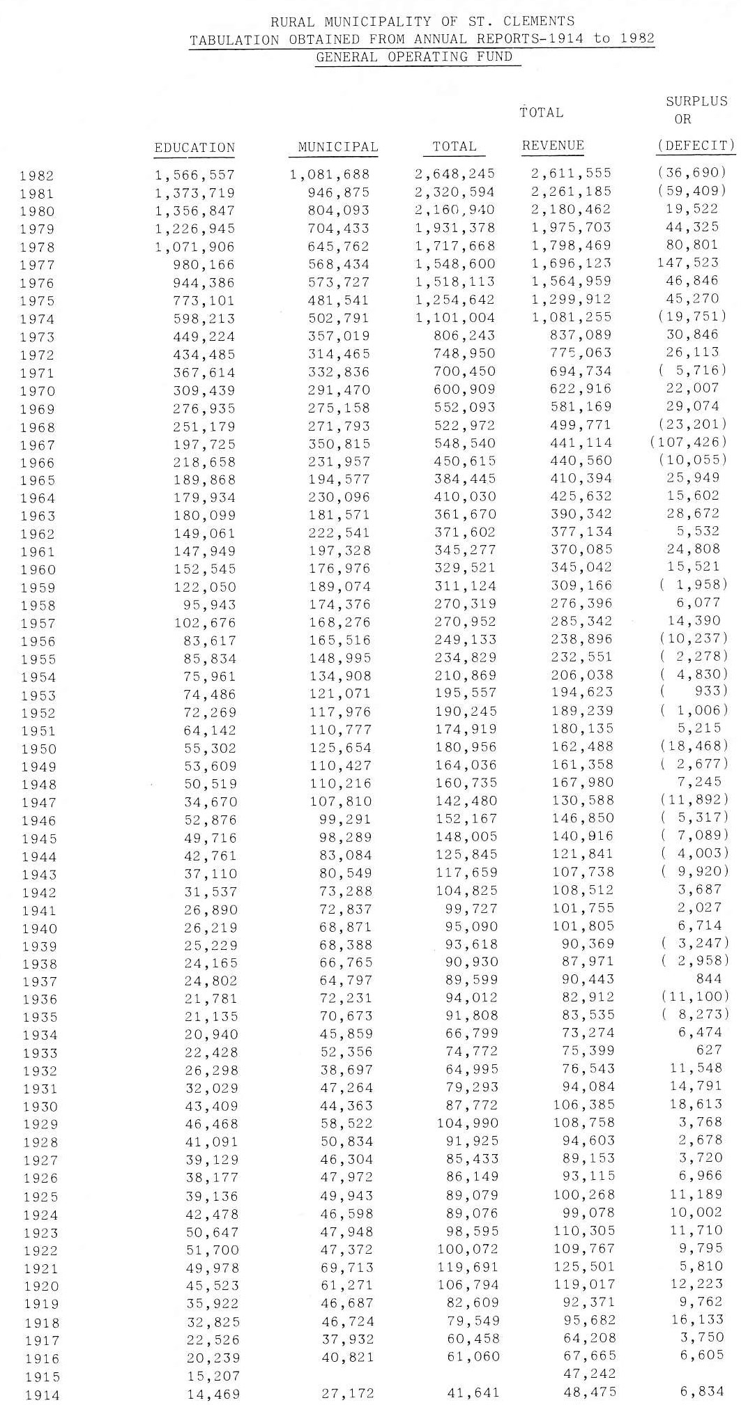 Table of General Operating Fund 1915-1982